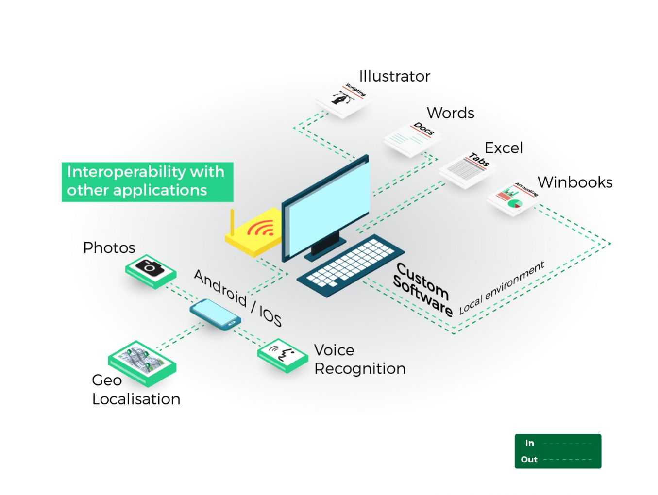 Interoperability with other applications
